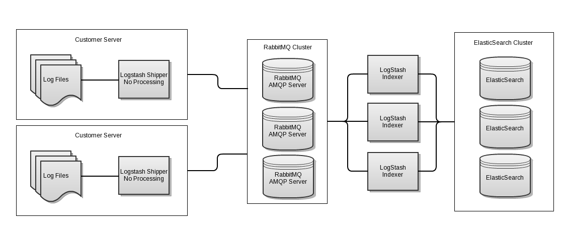 Logstash with RabbitMQ HA